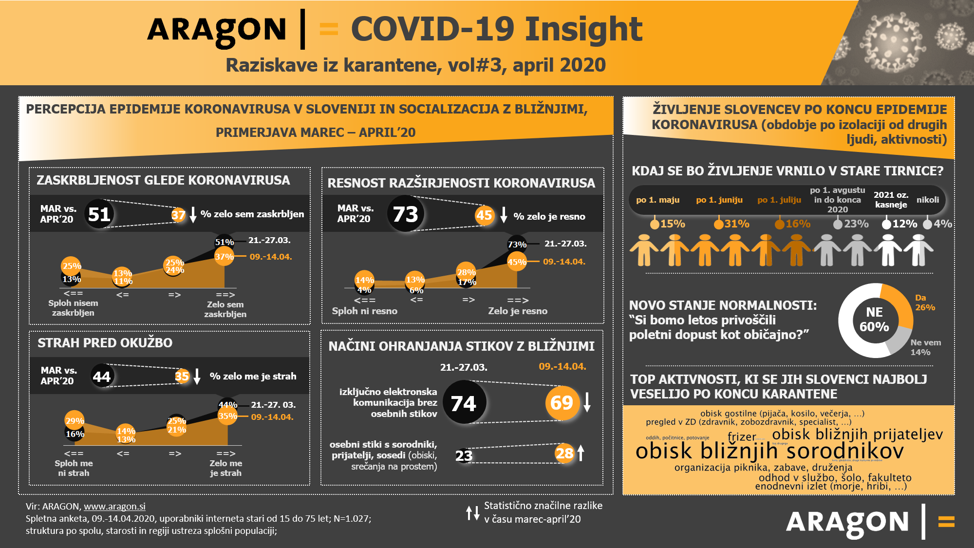 Aragon_COVID-19 Insight #vol3_infografika